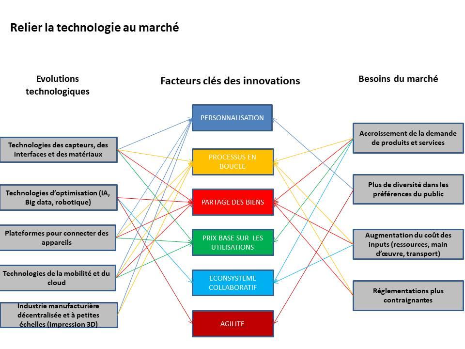 Les factuers clés des innovations