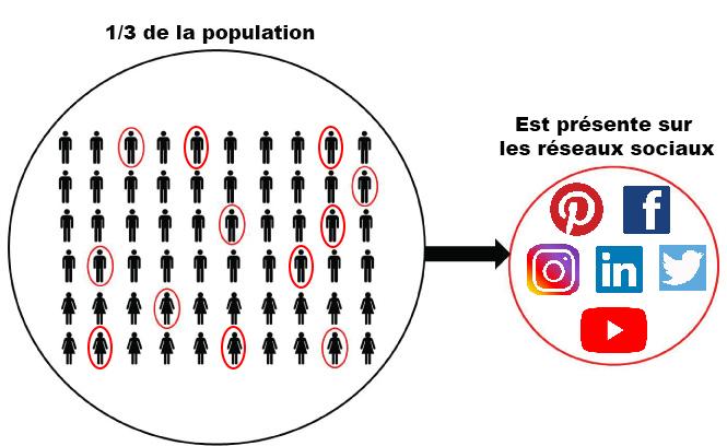 1/3 de la population est présente sur au moins l'un des réseaux sociaux ci-dessous : *Pinterest *Facebook *Instagram *LinkedIn *Twitter *Youtube