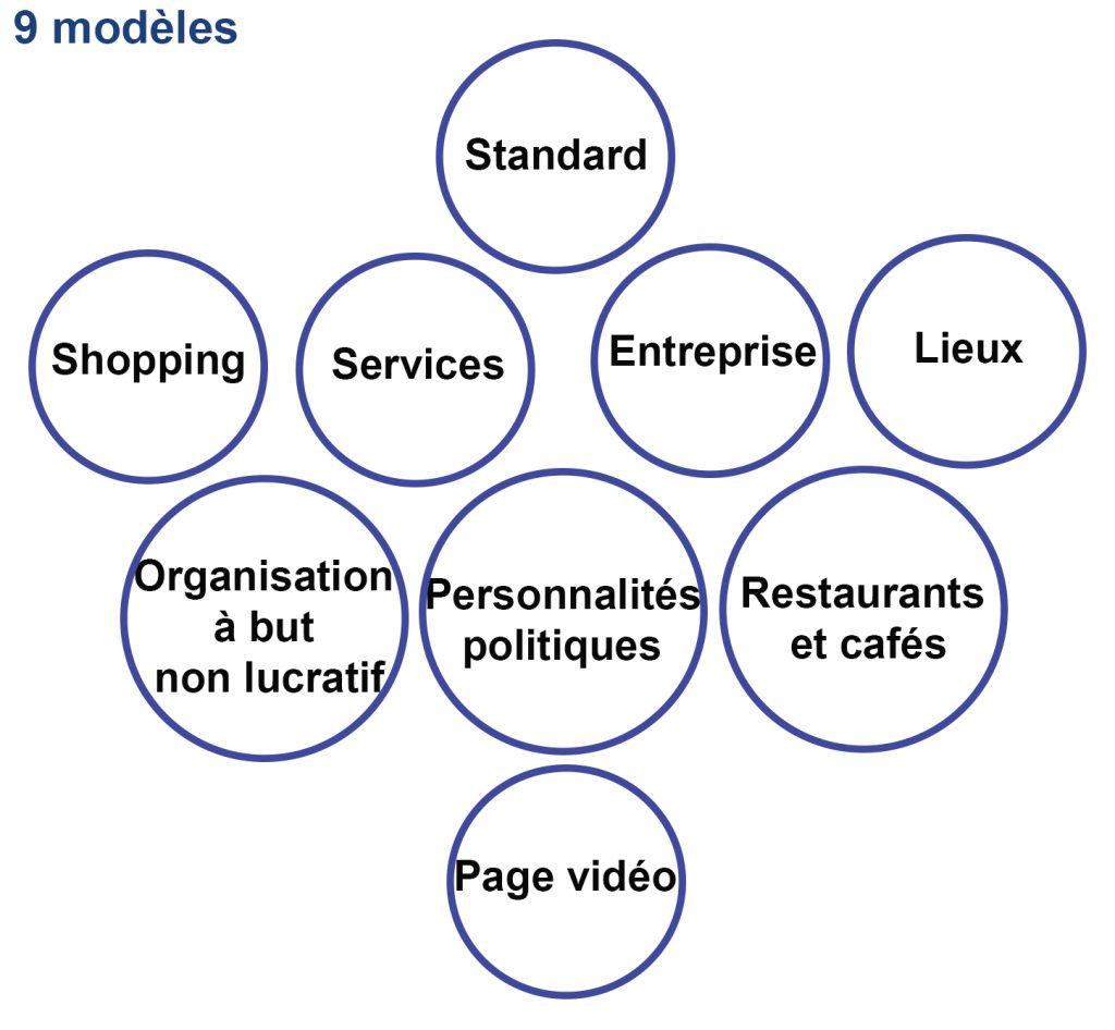Plusieurs modèles de page Facebook entreprise sont disponibles : bine choir en fonction de son activité.