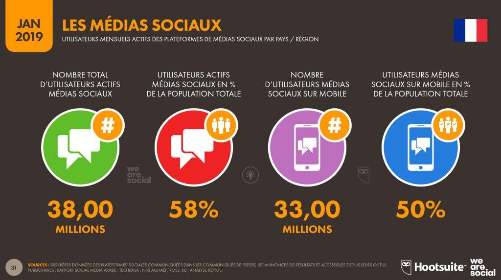 Utilisateurs desmédias sociaux en France - Extrait étude Hootsuite rapport annuel 2019