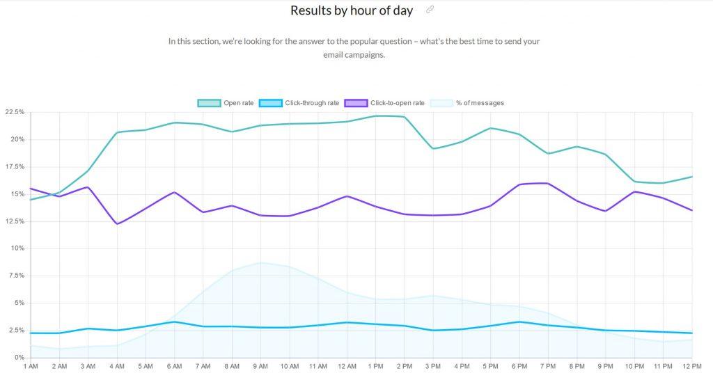 Résultat e mailing par heures dans la journée