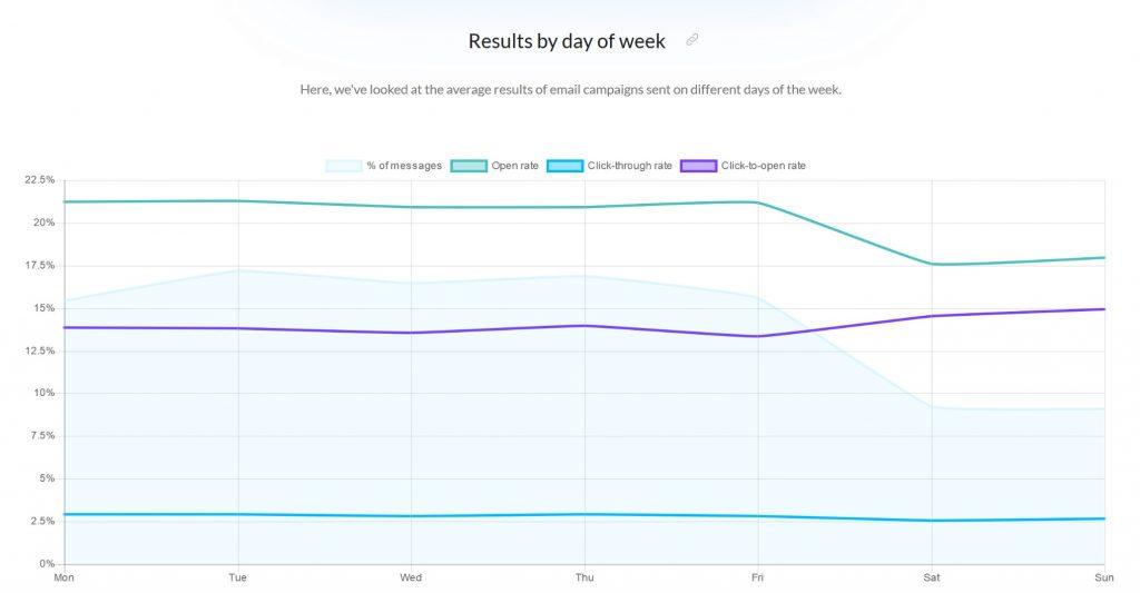 Résultat e mailing par jour de semaine