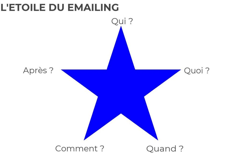 Etoile du e-mailing décrivant les 5 composantes du e-mailing