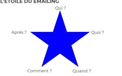 Comment créer un emailing ?